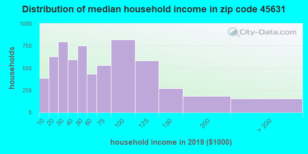 Zip code 45631 household income distribution in 2009