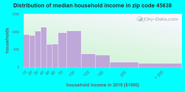 Zip code 45638 household income distribution in 2009