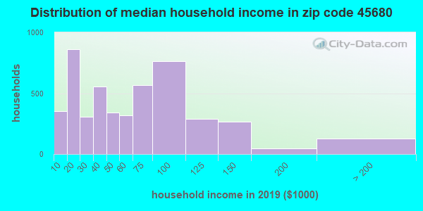 Zip code 45680 household income distribution in 2009