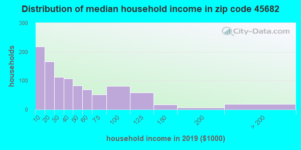 Zip code 45682 household income distribution in 2009