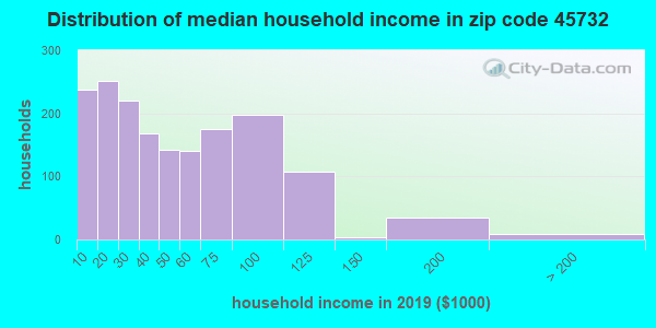 Zip code 45732 household income distribution in 2009