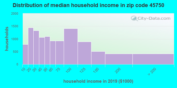 Zip code 45750 household income distribution in 2009