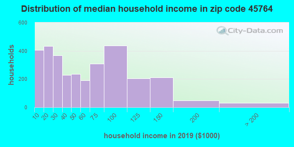 Zip code 45764 household income distribution in 2015