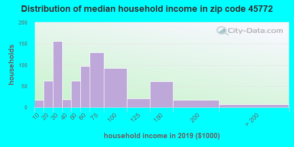 Zip code 45772 household income distribution in 2009