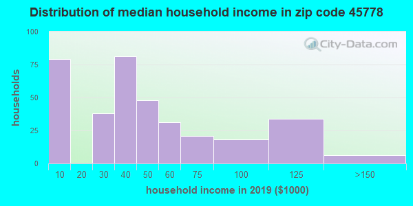 Zip code 45778 household income distribution in 2009