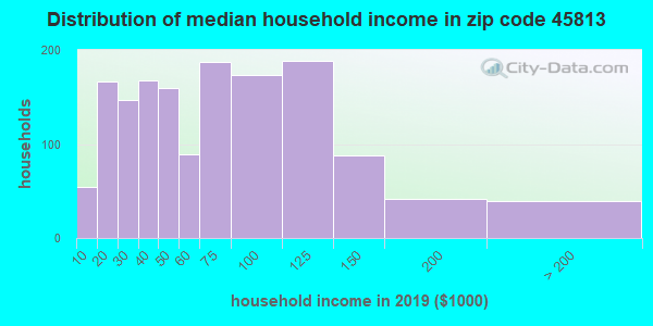 Zip code 45813 household income distribution in 2009