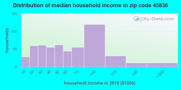 Zip code 45836 household income distribution in 2009