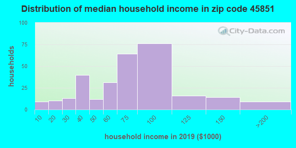 Zip code 45851 household income distribution in 2009