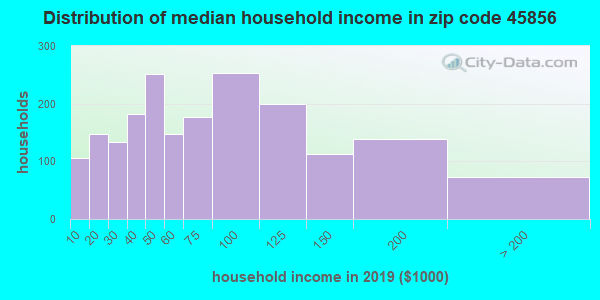 Zip code 45856 household income distribution in 2009