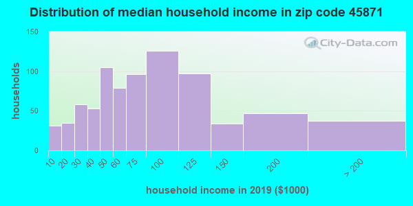 Zip code 45871 household income distribution in 2009