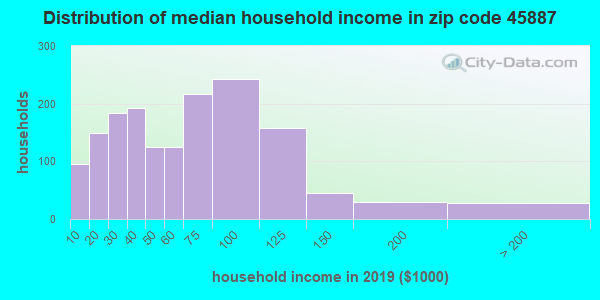 Zip code 45887 household income distribution in 2013