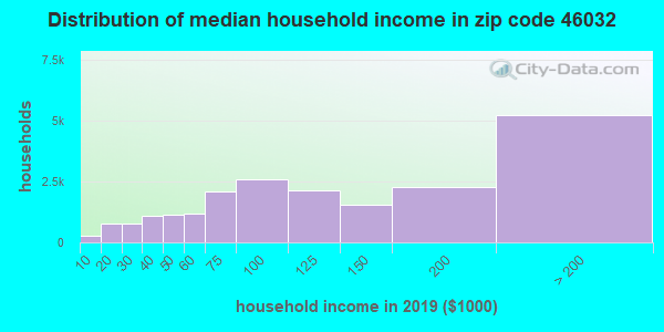 Zip code 46032 household income distribution in 2009