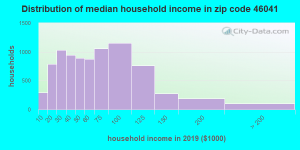 Zip code 46041 household income distribution in 2009