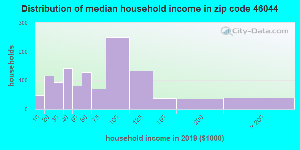 Zip code 46044 household income distribution in 2009