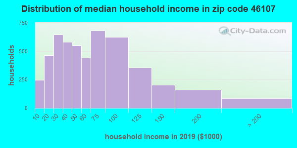 Zip code 46107 household income distribution in 2009