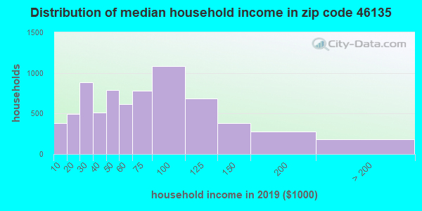 Zip code 46135 household income distribution in 2009