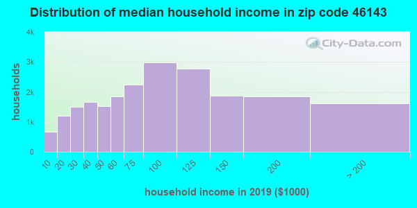 Zip code 46143 household income distribution in 2009