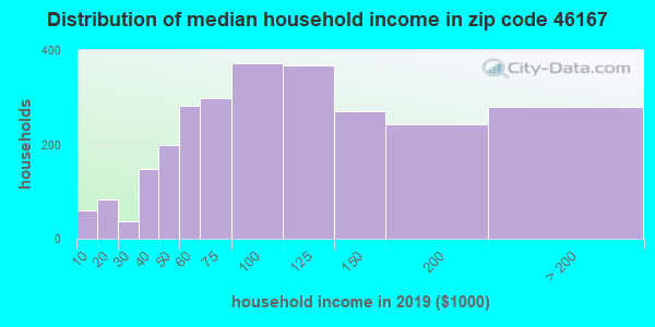Zip code 46167 household income distribution in 2009