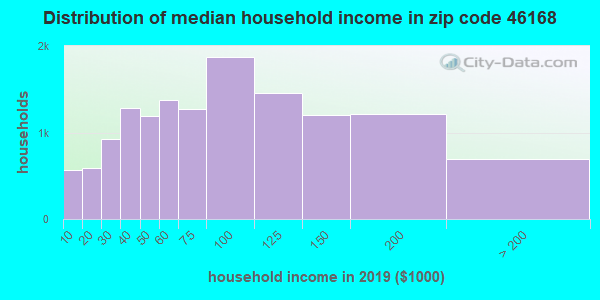 Zip code 46168 household income distribution in 2009