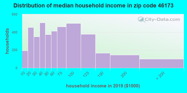 Zip code 46173 household income distribution in 2009