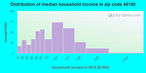 Zip code 46180 household income distribution in 2009