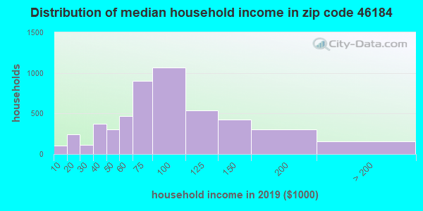 Zip code 46184 household income distribution in 2009