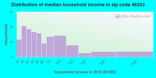 Zip code 46203 household income distribution in 2009