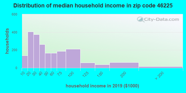 Zip code 46225 household income distribution in 2009