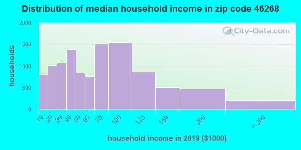 Zip code 46268 household income distribution in 2009