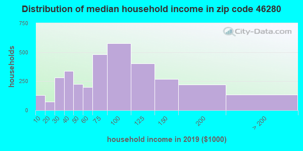 Zip code 46280 household income distribution in 2009