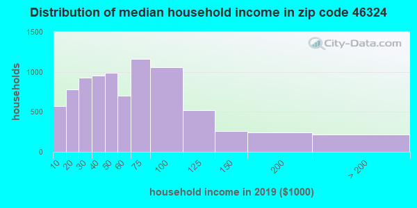 Zip code 46324 household income distribution in 2009