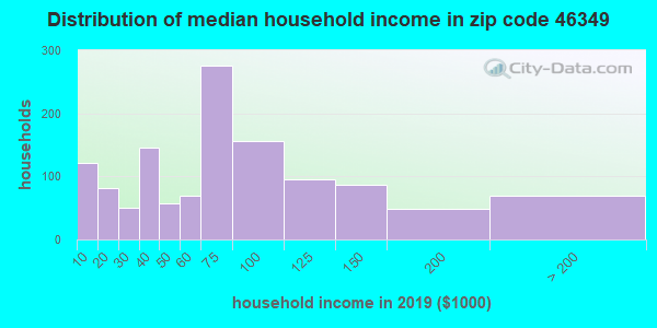 Zip code 46349 household income distribution in 2009