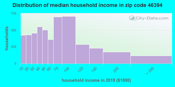 Zip code 46394 household income distribution in 2009
