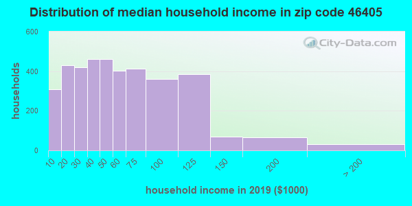 Zip code 46405 household income distribution in 2009