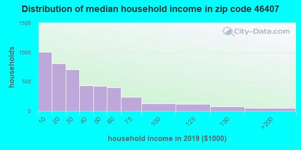 Zip code 46407 household income distribution in 2009