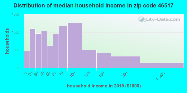 Zip code 46517 household income distribution in 2016