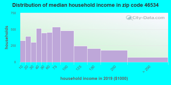 Zip code 46534 household income distribution in 2009