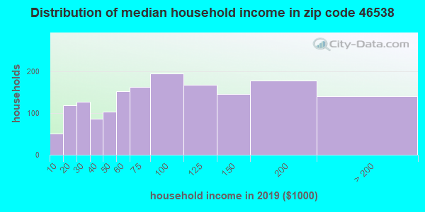 Zip code 46538 household income distribution in 2009