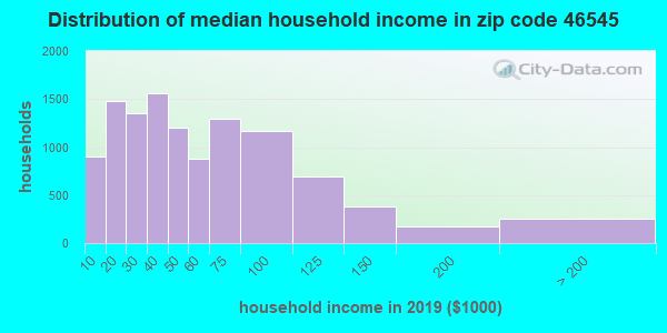 Zip code 46545 household income distribution in 2009