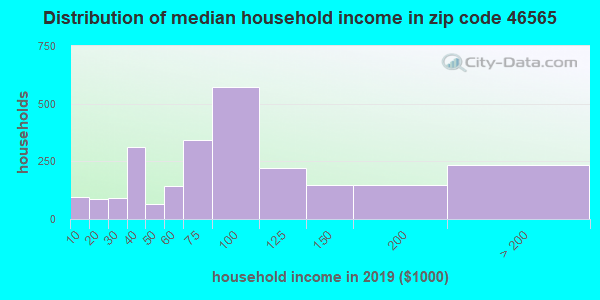 Zip code 46565 household income distribution in 2009