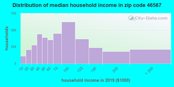 Zip code 46567 household income distribution in 2009
