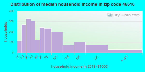Zip code 46616 household income distribution in 2009