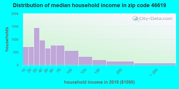 Zip code 46619 household income distribution in 2009