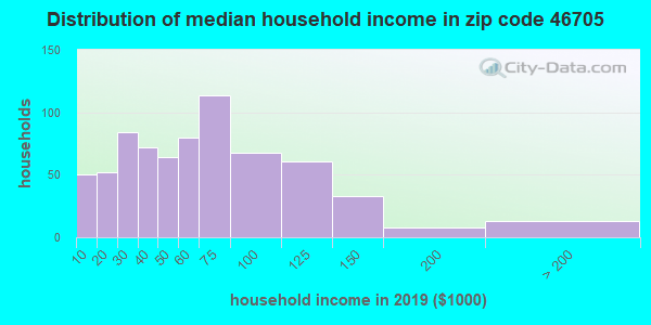 Zip code 46705 household income distribution in 2009