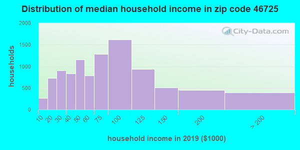 Zip code 46725 household income distribution in 2009