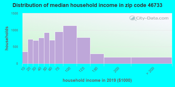 Zip code 46733 household income distribution in 2009