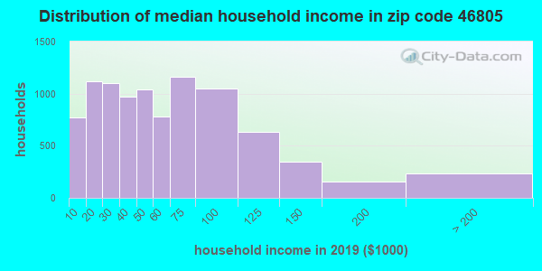 Zip code 46805 household income distribution in 2009