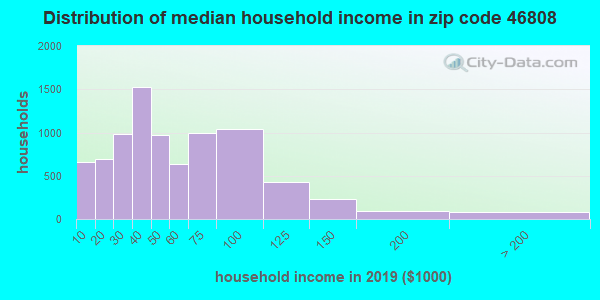 Zip code 46808 household income distribution in 2013