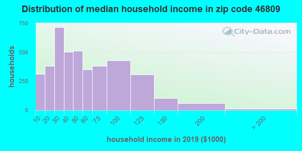 Zip code 46809 household income distribution in 2009