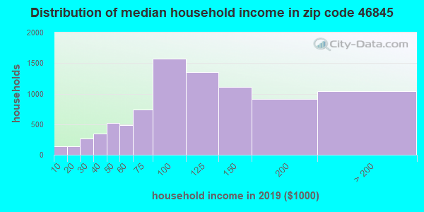 Zip code 46845 household income distribution in 2009